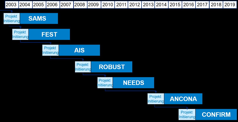 Bisher wurden fünf Clusterforschungsprojekte gestartet